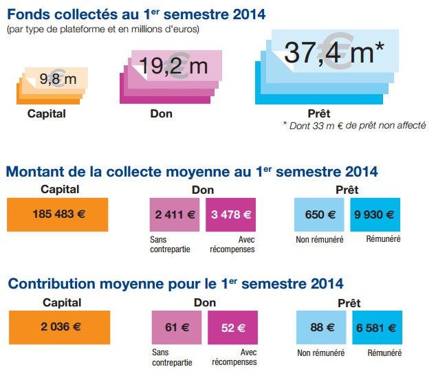 Infographie crowdfunding et financement participatif - Fonds collectés pour le 1er semestre 2014