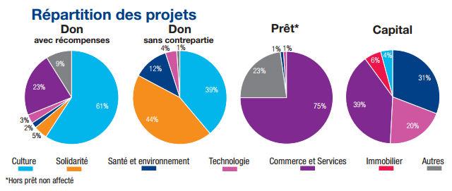 infographie-crowdfunding-financement-participatif-repartition-des-projets