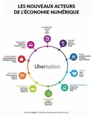 Les nouveaux acteurs de l'économie numérique (design par creads)