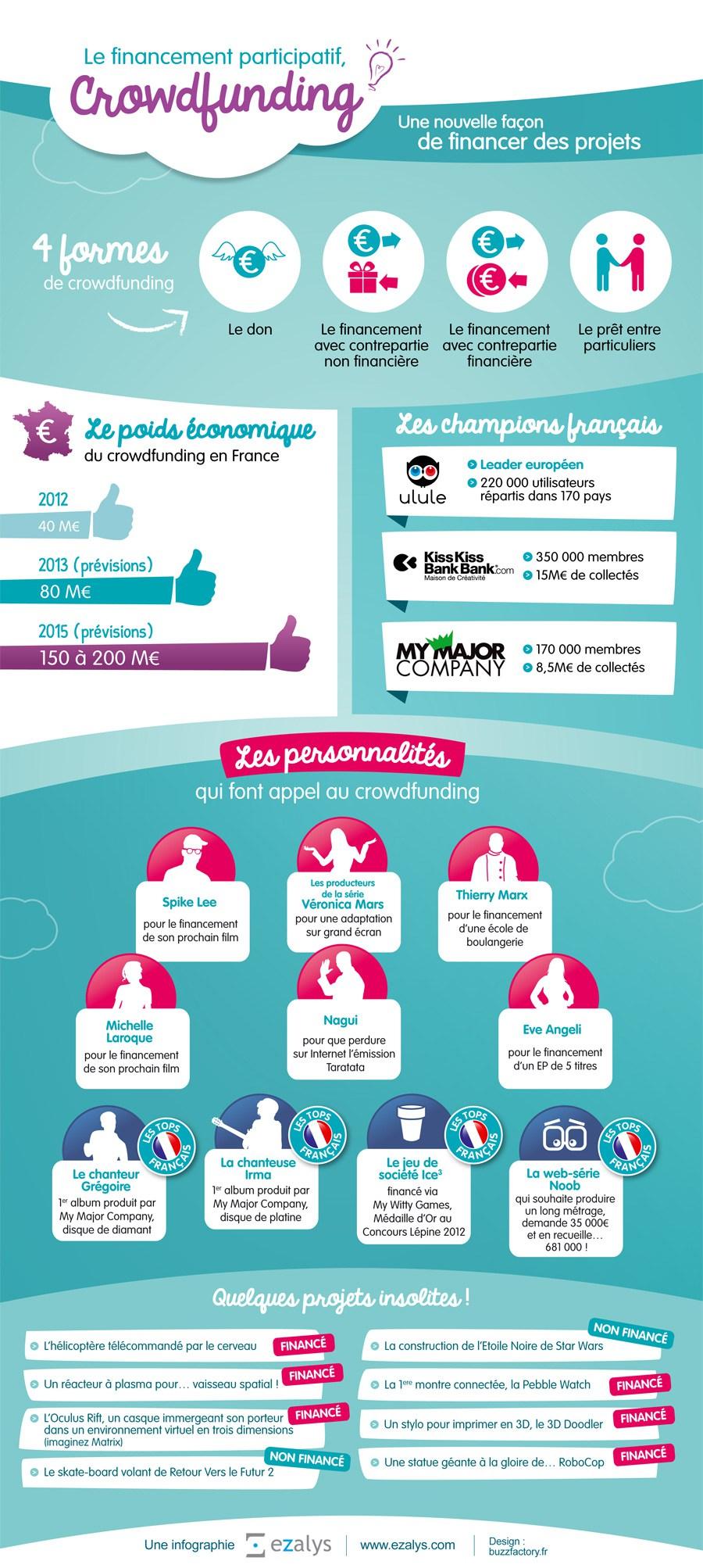 infographie-financement-participatif