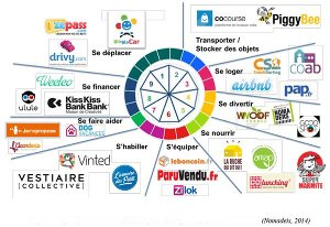 L'économie collaborative